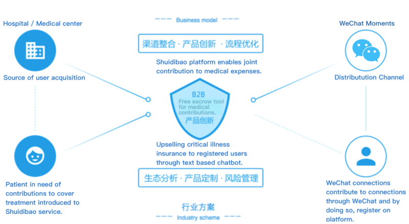 China In-Depth: China's New Community Insurance Model ...