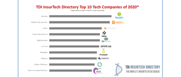 TDI InsurTech Directory most viewed InsurTechs of 2020 – dacadoo, Wellthy, and Kasko top the list